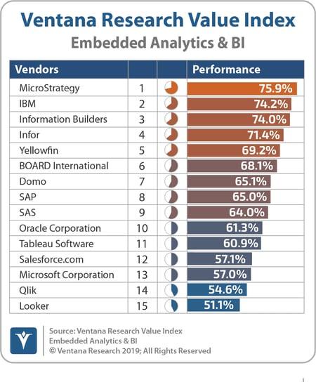 Ventana_Research_VI_Embedded_Analytics_&_BI_2019-Overall