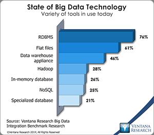 vr_BDI_02_state_of_big_data_technology