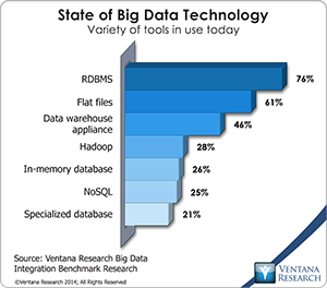 vr_BDI_02_state_of_big_data_technology
