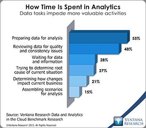vr_DAC_23_time_spent_in_analytics