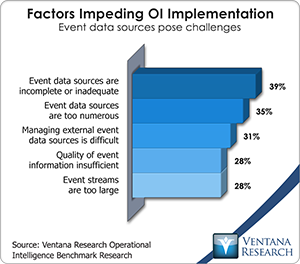 vr_oi_factors_impeding_ol_implementation