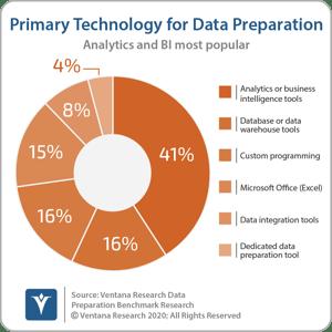Ventana_Research_Benchmark_Research_Data_Prep17_03_Primary_DataPrep_tool_171010-cropped