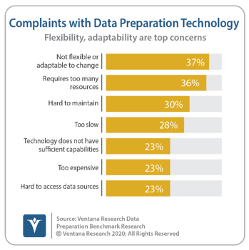 Ventana_Research_Benchmark_Research_Data_Prep17_05_Complaints_200527