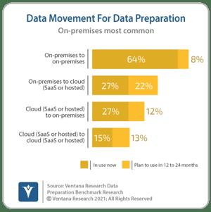Ventana_Research_Benchmark_Research_Data_Prep17_08_Data_Movement_Patterns