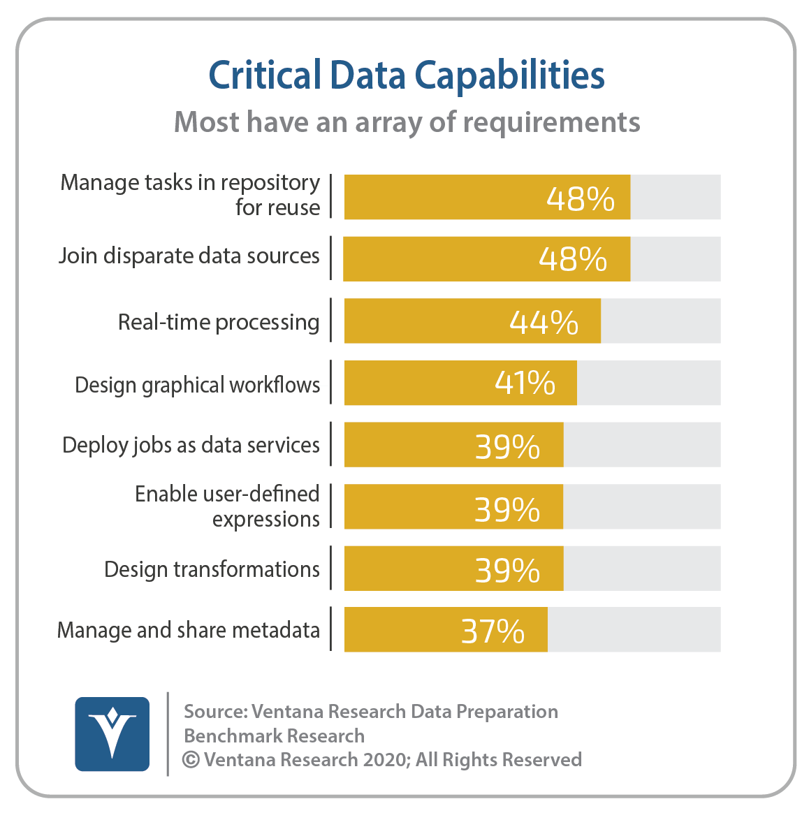 Ventana_Research_Benchmark_Research_Data_Prep17_09_Critical_Data_Capabilities_Expanded_200406
