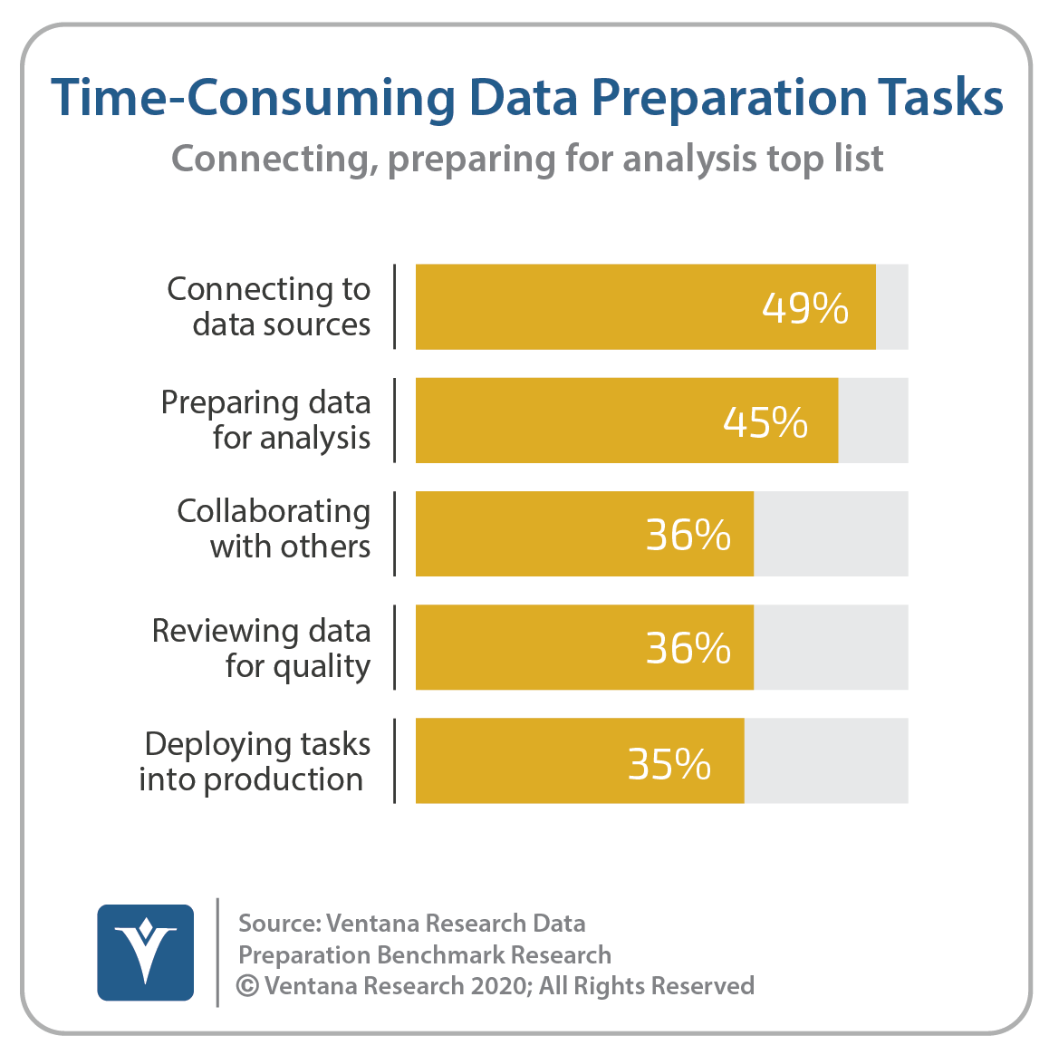Ventana_Research_Benchmark_Research_Data_Prep17_13_Time_Spent_200205-2