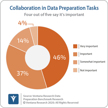 Ventana_Research_Benchmark_Research_Data_Prep17_18_Importance_of_Collaboration_171014