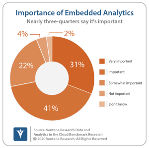Ventana_Research_Benchmark_Research_Data_and_Analytics_in_the_Cloud15_8_importance_of_embedded_analytics_200518 (1)