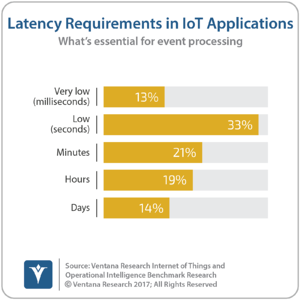 Ventana_Research_Benchmark_Research_IoT_and_OI15_15_latency_in_IoT_applications_170111