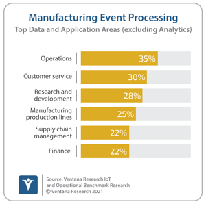 Ventana_Research_Benchmark_Research_IoT_and_OI15_28_Mfg_Applications (1)