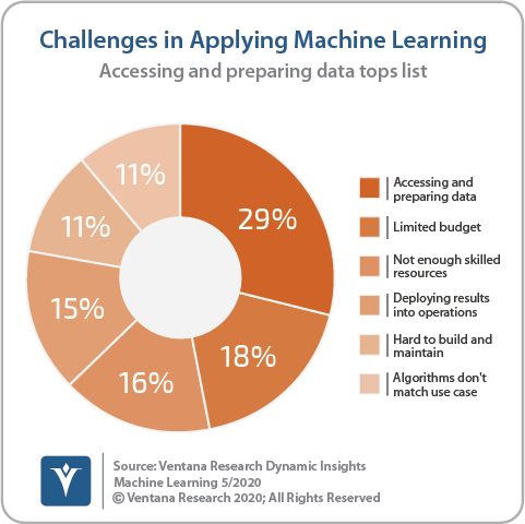 Ventana_Research_DI_Machine_Learning_02_ML_Challenges_200514 (3)