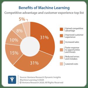 Ventana_Research_DI_Machine_Learning_03_ML_Benefits_200519 (1)