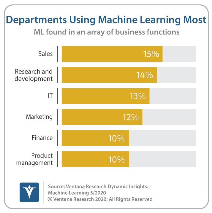 Ventana_Research_DI_Machine_Learning_07_Depts_Using_Machine_Learning_Most