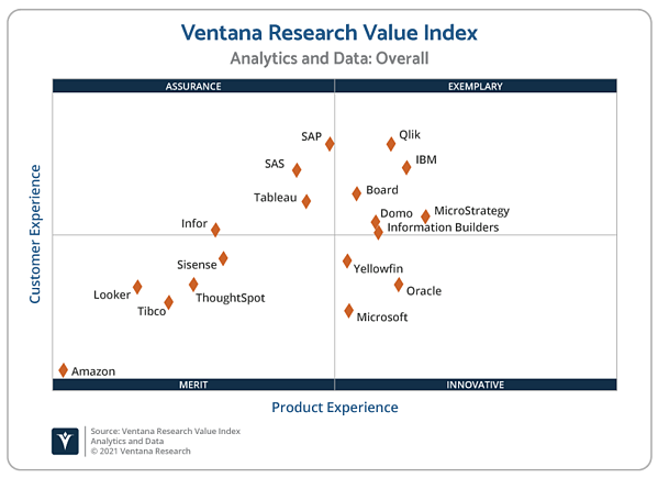 Ventana_Research_Value_Index_Analytics_and_Data_2021_Scatter_210330