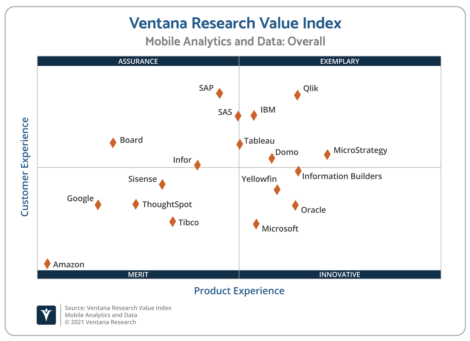 Ventana_Research_Value_Index_Mobile_Analytics_and_Data_Scatter