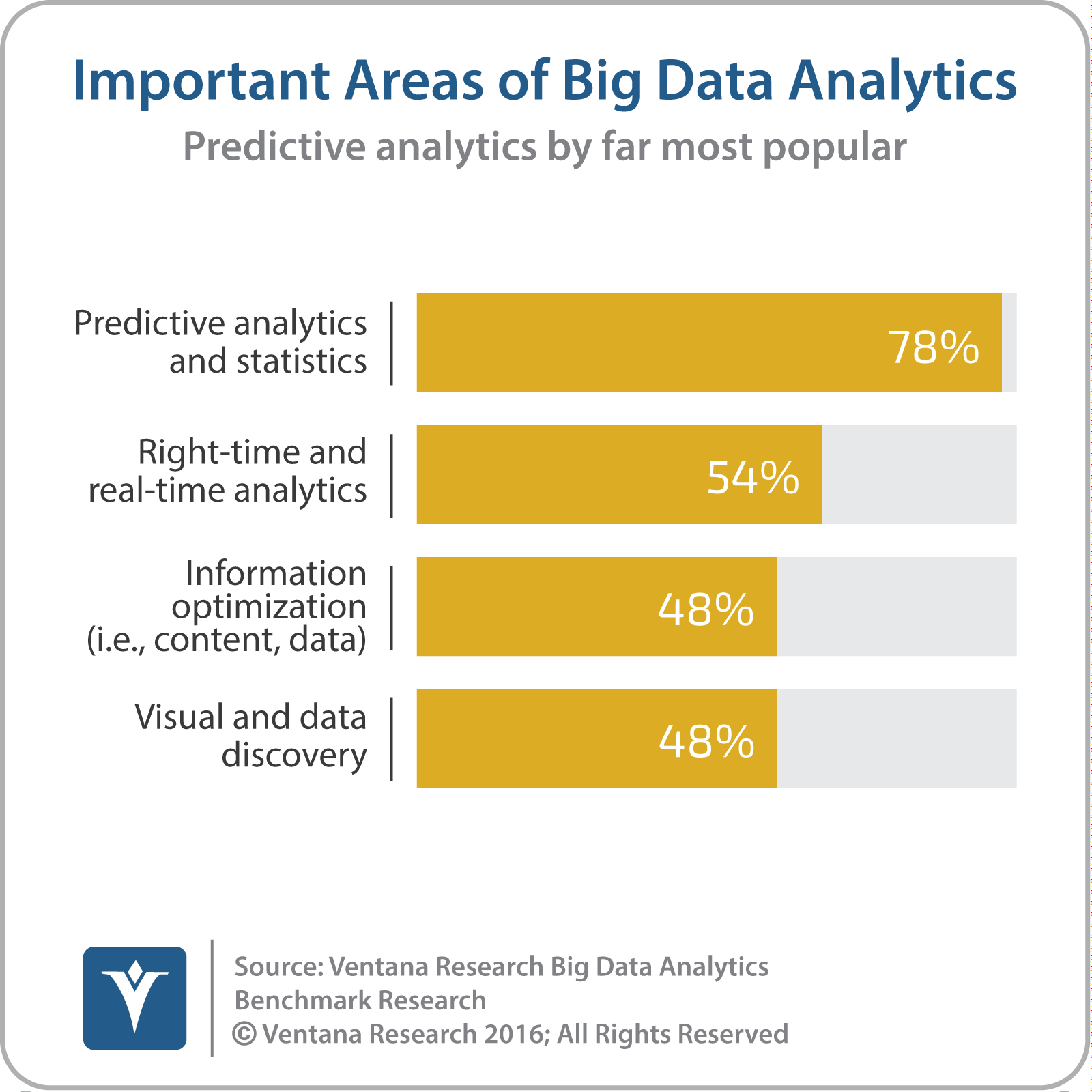 vr_Big_Data_Analytics_19_important_areas_of_big_data_analytics_updated-2.png