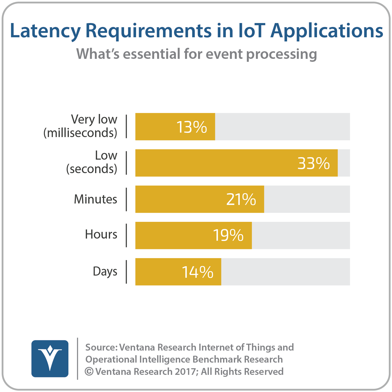 vr_IoT_and_OI_15_latency_in_IoT_applications-1.png